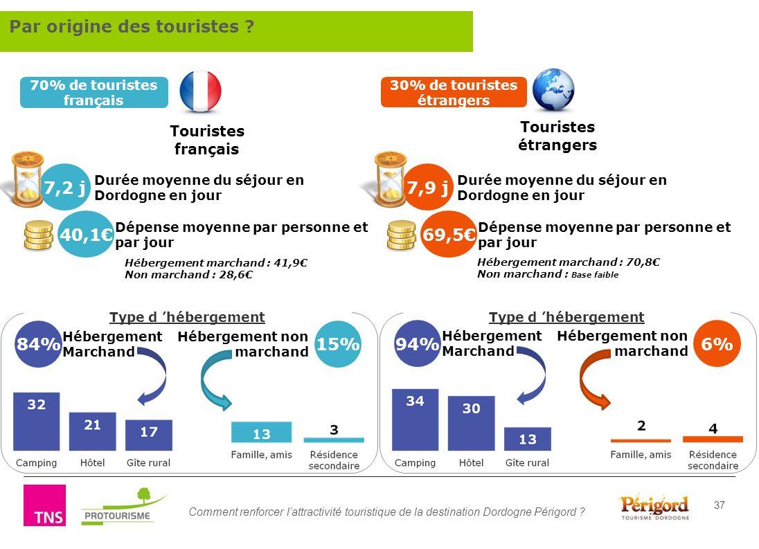 Comment renforcer lattractivité touristique de la destination Dordogne Périgord ? 37 Type d hébergement 84% Hébergement Marchand 15% Hébergement non m