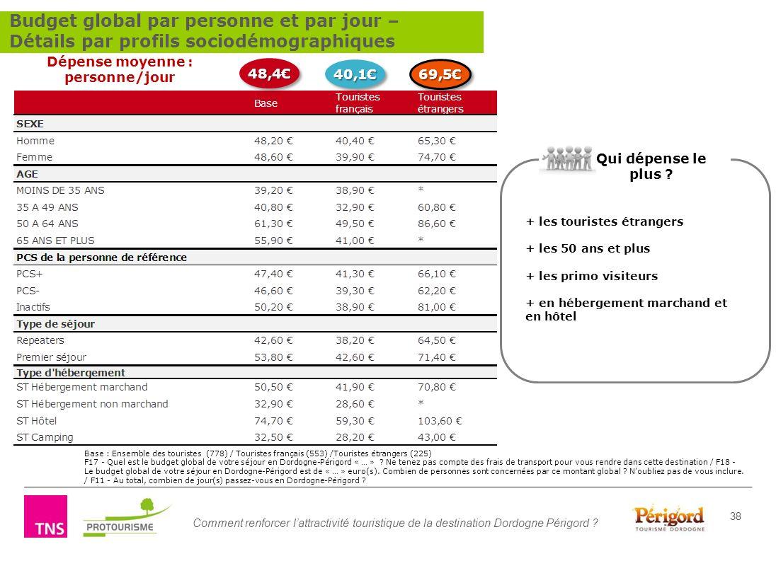 Comment renforcer lattractivité touristique de la destination Dordogne Périgord ? 38 Base : Ensemble des touristes (778) / Touristes français (553) /T