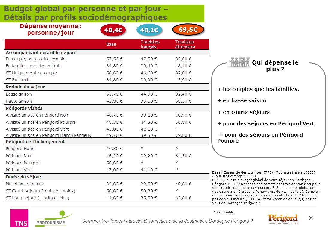 Comment renforcer lattractivité touristique de la destination Dordogne Périgord ? 39 Base : Ensemble des touristes (778) / Touristes français (553) /T