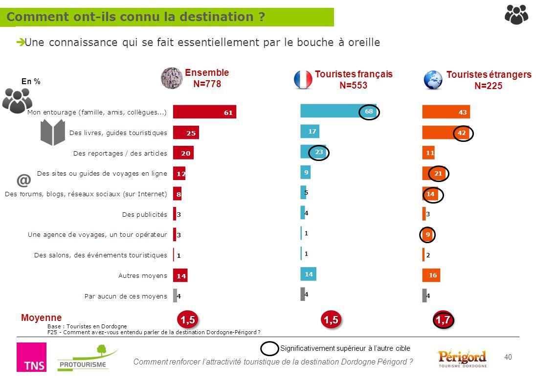 Comment renforcer lattractivité touristique de la destination Dordogne Périgord ? 40 1,51,5 Moyenne Une connaissance qui se fait essentiellement par l