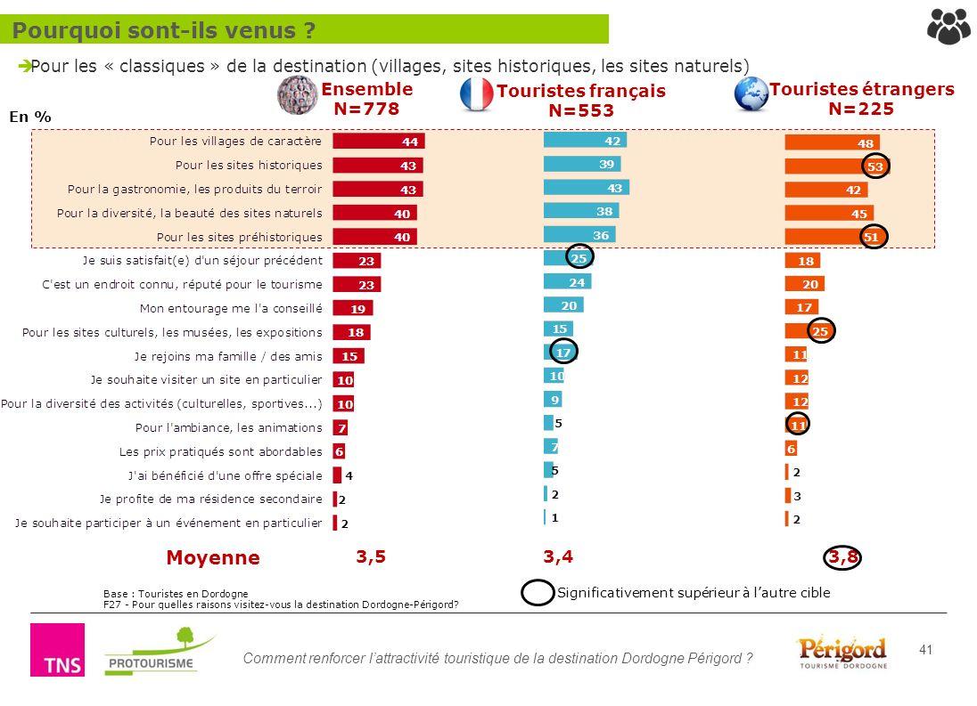 Comment renforcer lattractivité touristique de la destination Dordogne Périgord ? 41 Pour les « classiques » de la destination (villages, sites histor