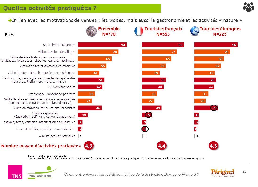 Comment renforcer lattractivité touristique de la destination Dordogne Périgord ? 42 En lien avec les motivations de venues : les visites, mais aussi