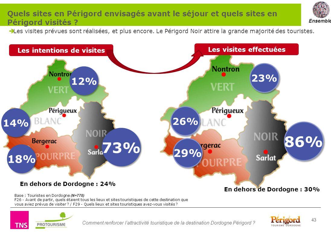 Comment renforcer lattractivité touristique de la destination Dordogne Périgord ? 43 Les visites prévues sont réalisées, et plus encore. Le Périgord N