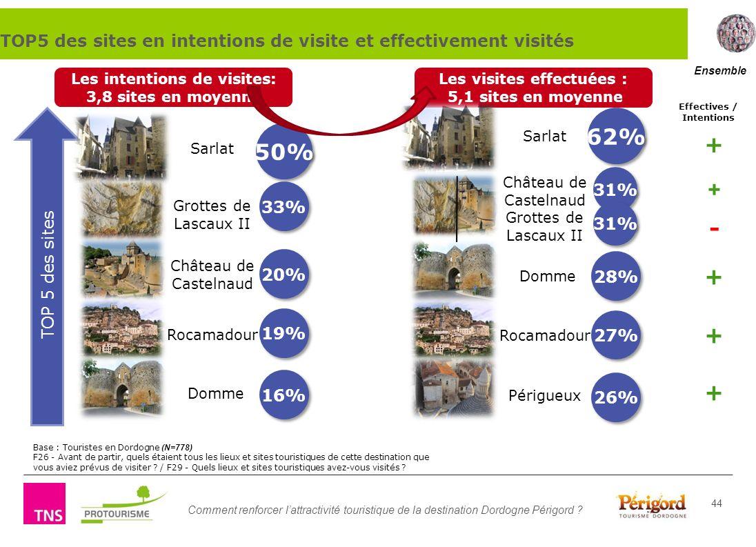 Comment renforcer lattractivité touristique de la destination Dordogne Périgord ? 44 Domme Base : Touristes en Dordogne (N=778) F26 - Avant de partir,