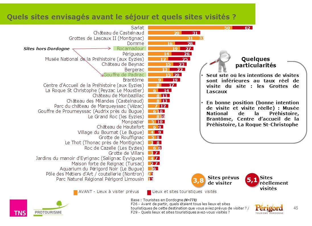 Comment renforcer lattractivité touristique de la destination Dordogne Périgord ? 45 Seul site où les intentions de visites sont inférieures au taux r