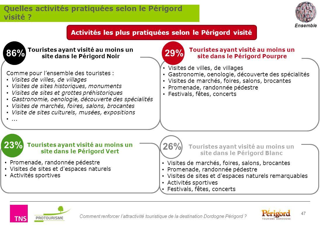 Comment renforcer lattractivité touristique de la destination Dordogne Périgord ? 47 Touristes ayant visité au moins un site dans le Périgord Pourpre