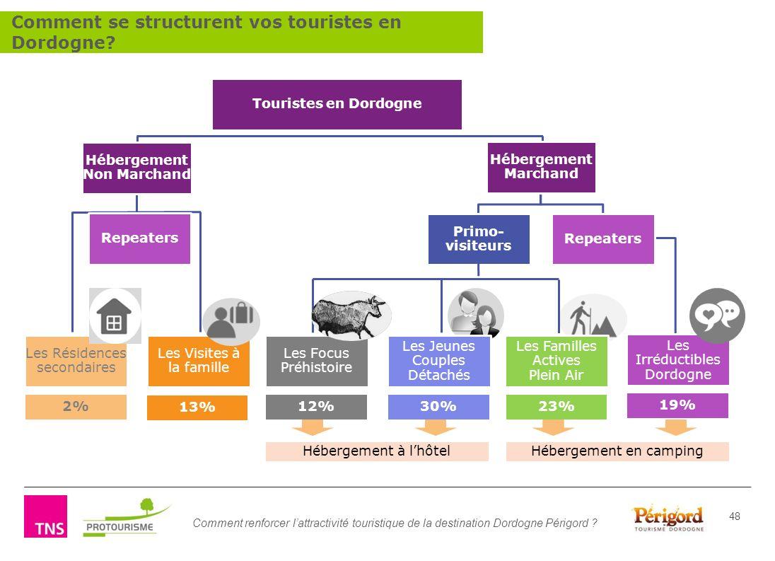 Comment renforcer lattractivité touristique de la destination Dordogne Périgord ? 48 Les Résidences secondaires Primo- visiteurs Repeaters Les Irréduc