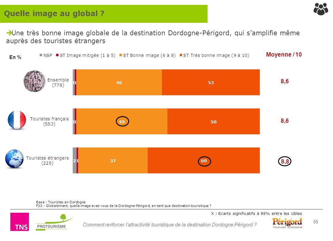 Comment renforcer lattractivité touristique de la destination Dordogne Périgord ? 55 Une très bonne image globale de la destination Dordogne-Périgord,