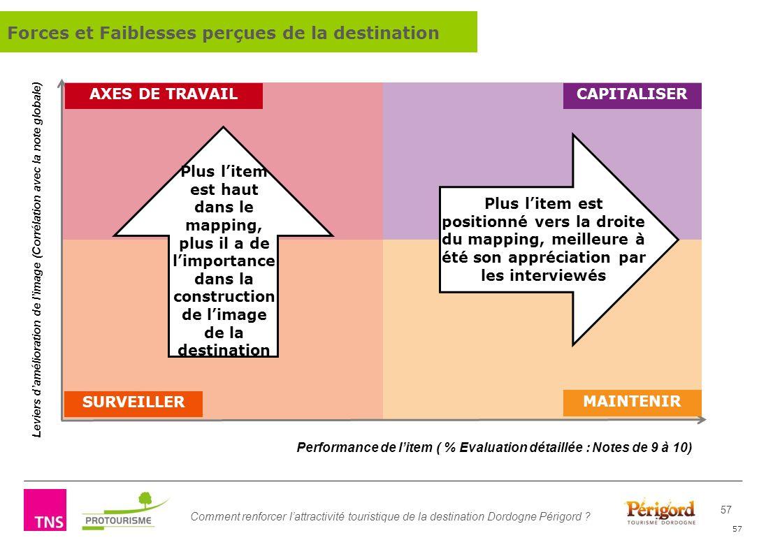 Comment renforcer lattractivité touristique de la destination Dordogne Périgord ? 57 Forces et Faiblesses perçues de la destination AXES DE TRAVAILCAP