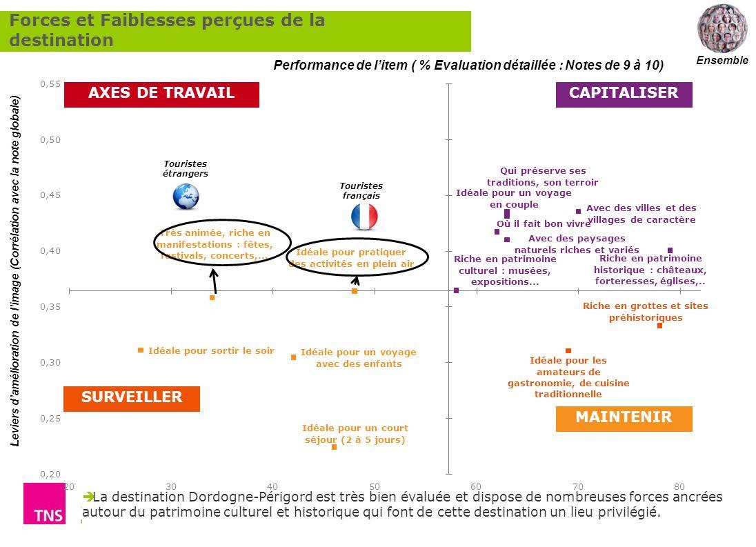 Comment renforcer lattractivité touristique de la destination Dordogne Périgord ? 58 La destination Dordogne-Périgord est très bien évaluée et dispose