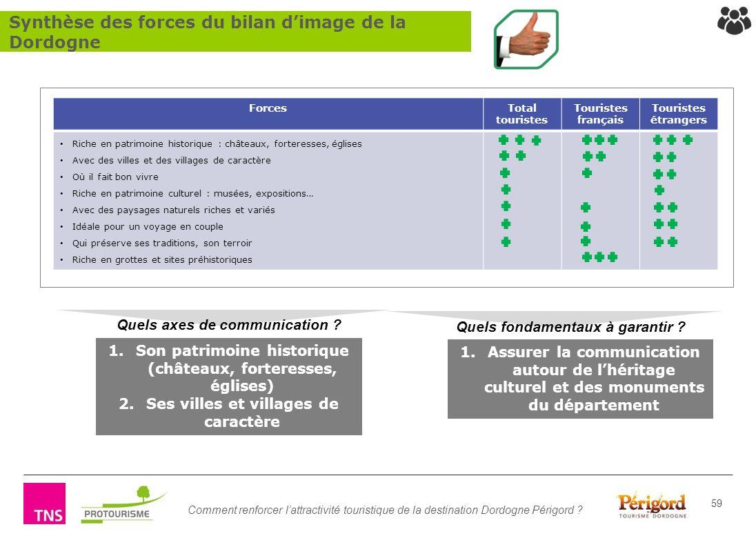 Comment renforcer lattractivité touristique de la destination Dordogne Périgord ? 59 1.Assurer la communication autour de lhéritage culturel et des mo