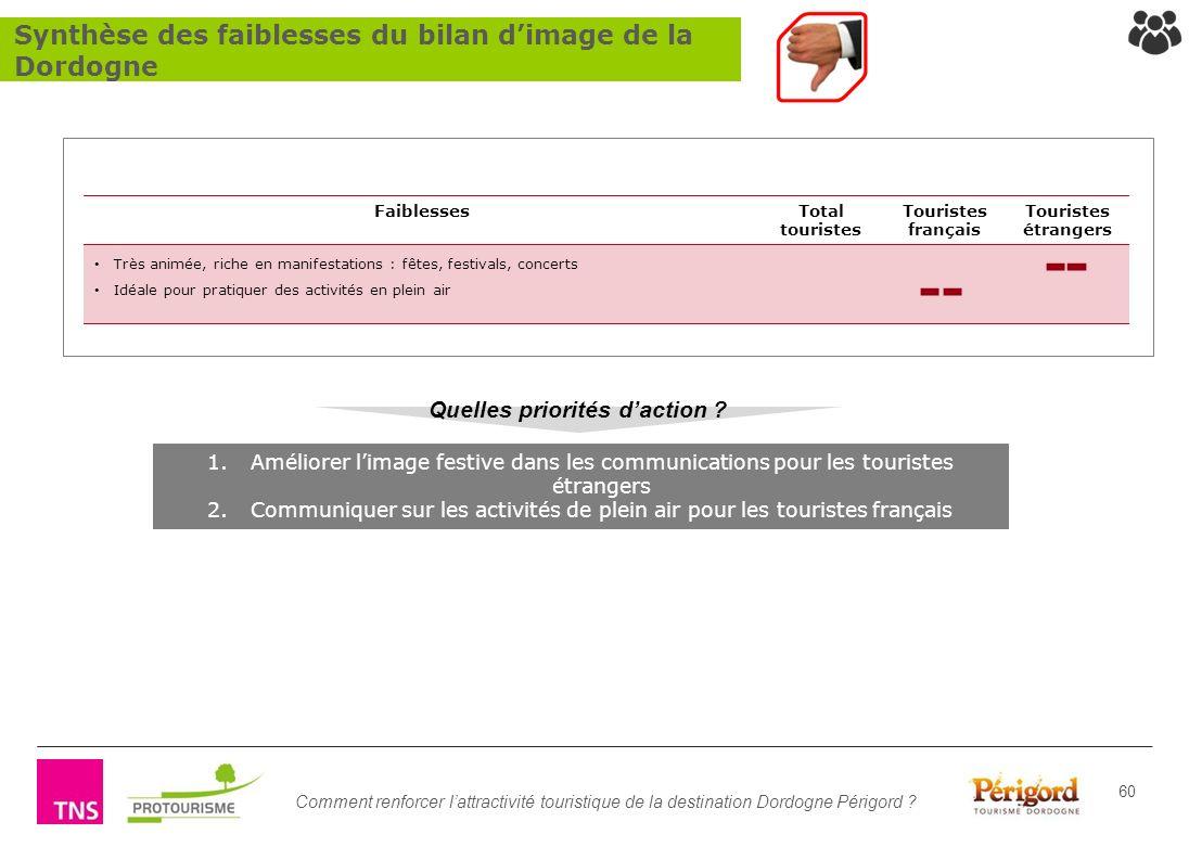 Comment renforcer lattractivité touristique de la destination Dordogne Périgord ? 60 1.Améliorer limage festive dans les communications pour les touri