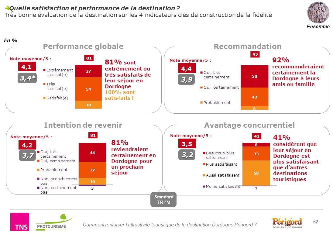 Comment renforcer lattractivité touristique de la destination Dordogne Périgord ? 62 Quelle satisfaction et performance de la destination ? Très bonne