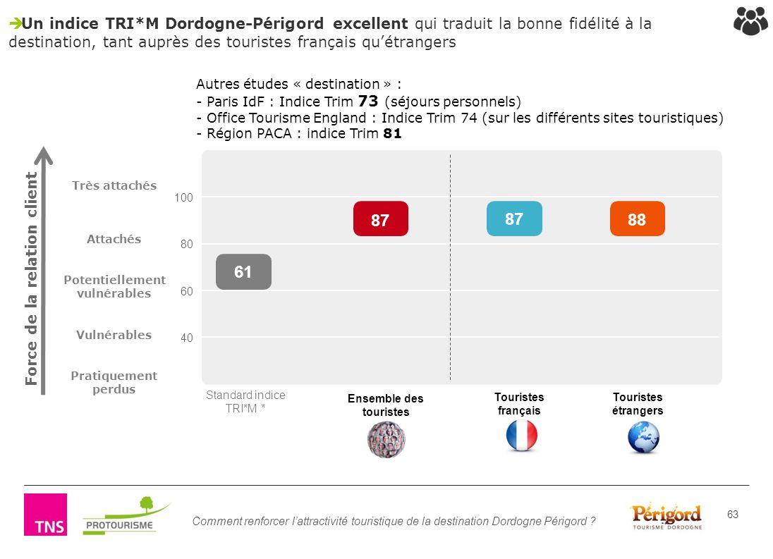 Comment renforcer lattractivité touristique de la destination Dordogne Périgord ? 63 100 80 60 40 Touristes français Touristes étrangers Un indice TRI