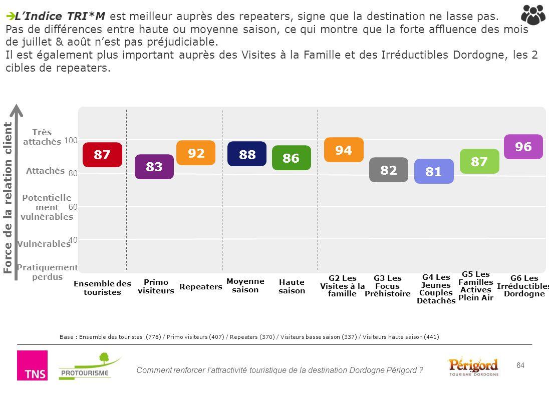 Comment renforcer lattractivité touristique de la destination Dordogne Périgord ? 64 LIndice TRI*M est meilleur auprès des repeaters, signe que la des