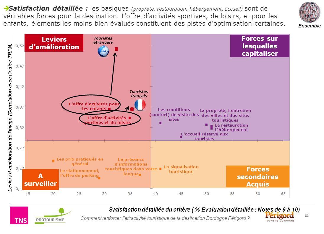 Comment renforcer lattractivité touristique de la destination Dordogne Périgord ? 65 Satisfaction détaillée : les basiques (propreté, restauration, hé
