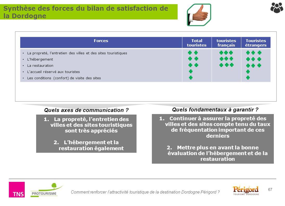 Comment renforcer lattractivité touristique de la destination Dordogne Périgord ? 67 1.Continuer à assurer la propreté des villes et des sites compte