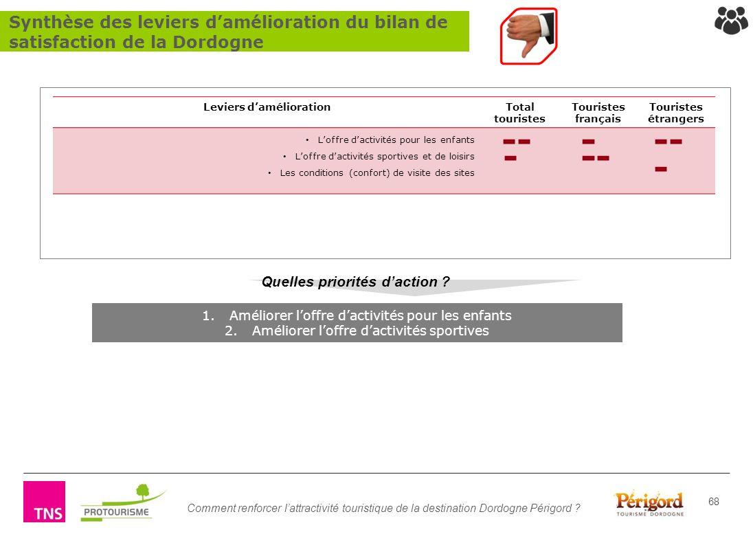 Comment renforcer lattractivité touristique de la destination Dordogne Périgord ? 68 1.Améliorer loffre dactivités pour les enfants 2.Améliorer loffre