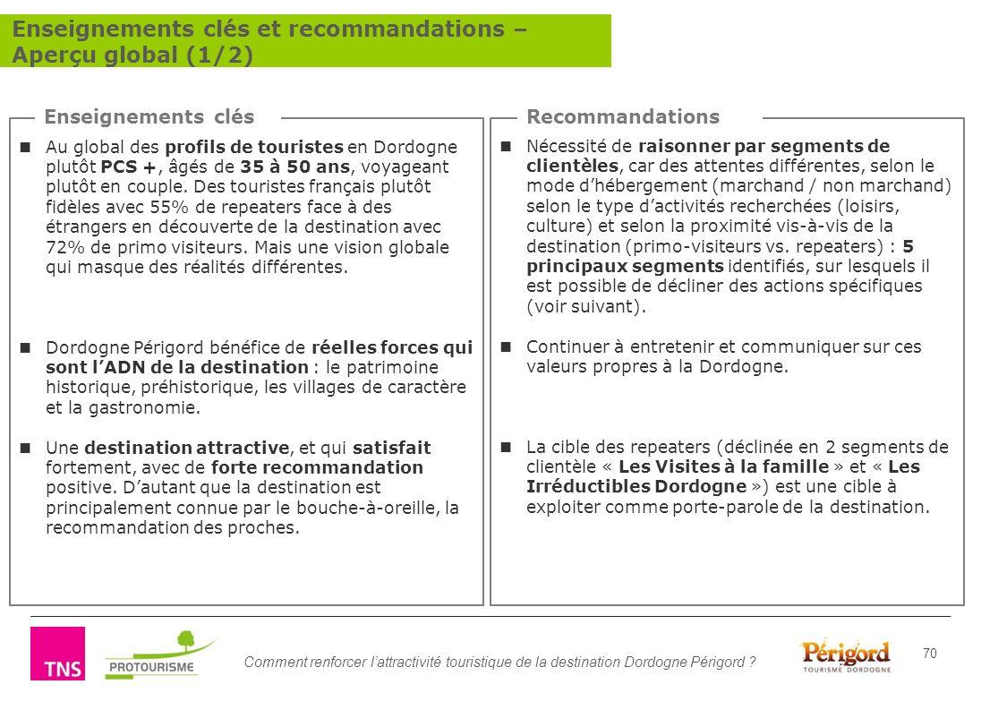 Comment renforcer lattractivité touristique de la destination Dordogne Périgord ? 70 Enseignements clésRecommandations Nécessité de raisonner par segm