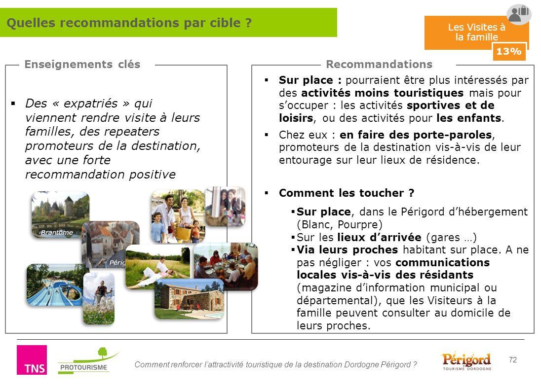 Comment renforcer lattractivité touristique de la destination Dordogne Périgord ? 72 Les Visites à la famille 13% Enseignements clésRecommandations De