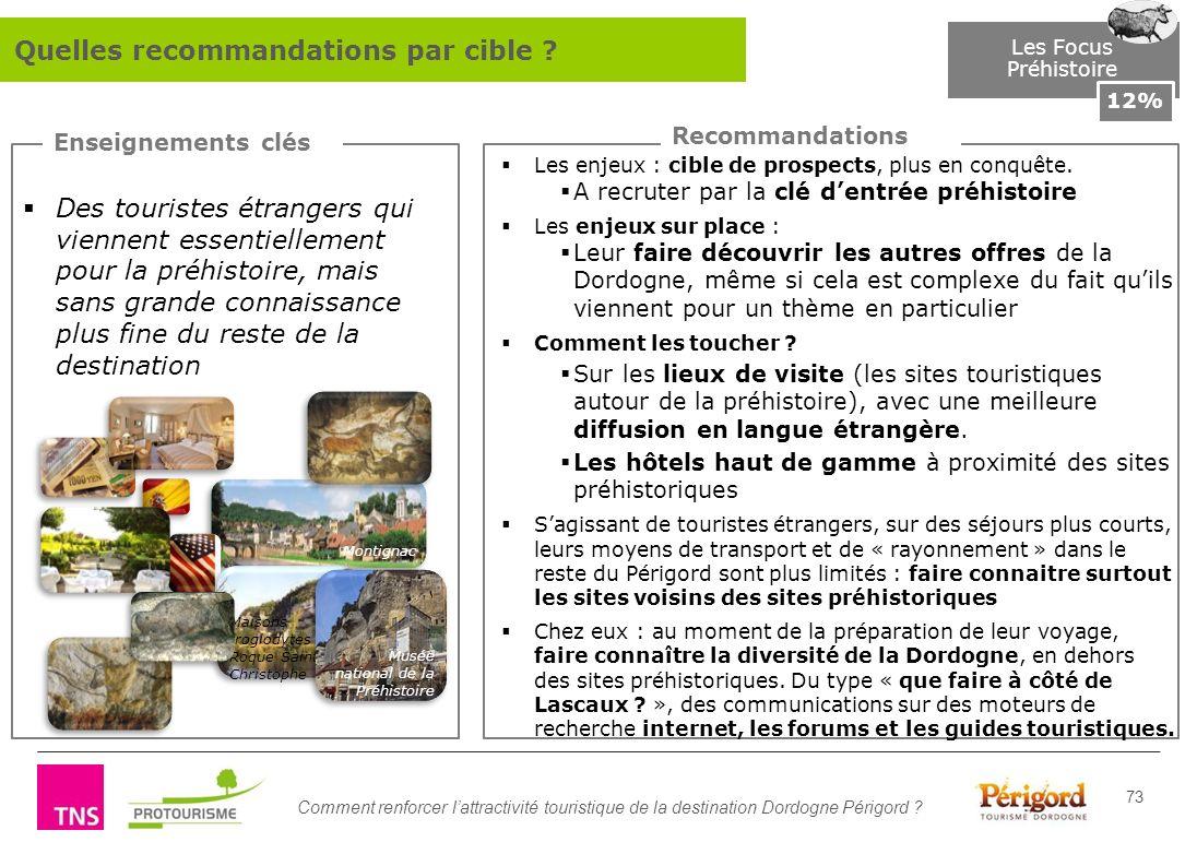 Comment renforcer lattractivité touristique de la destination Dordogne Périgord ? 73 Enseignements clés Recommandations Les Focus Préhistoire 12% Des