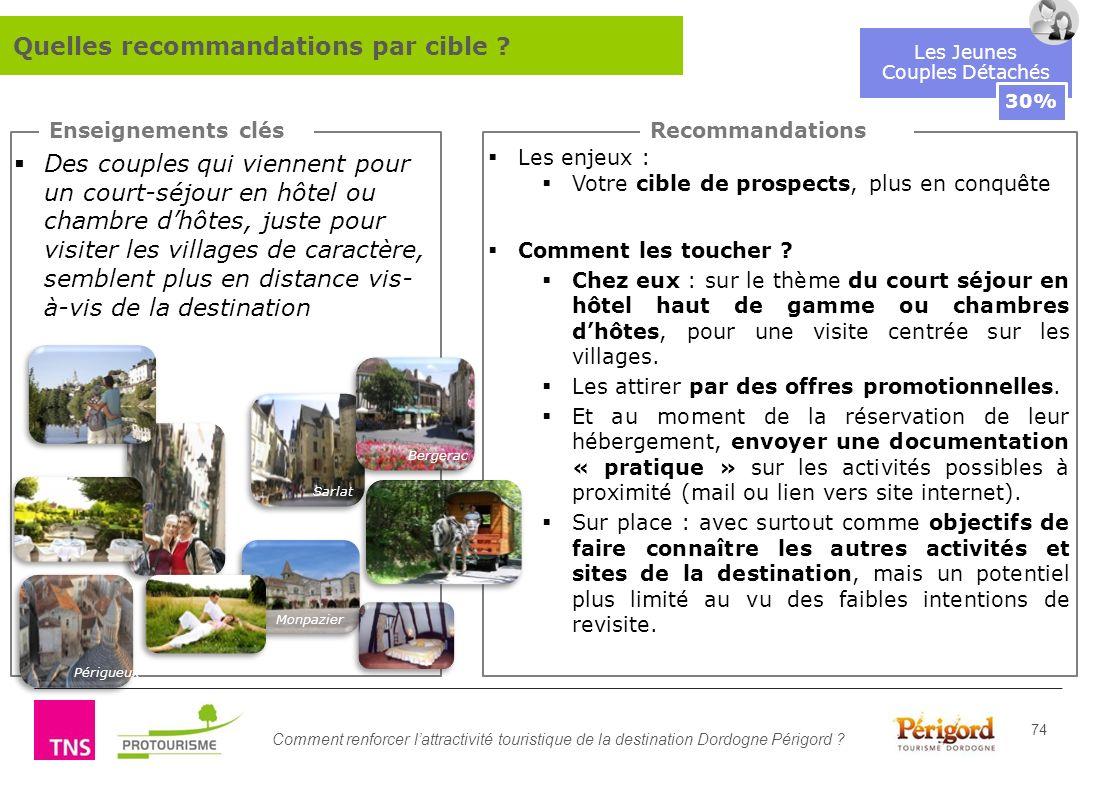 Comment renforcer lattractivité touristique de la destination Dordogne Périgord ? 74 Enseignements clésRecommandations Les Jeunes Couples Détachés 30%