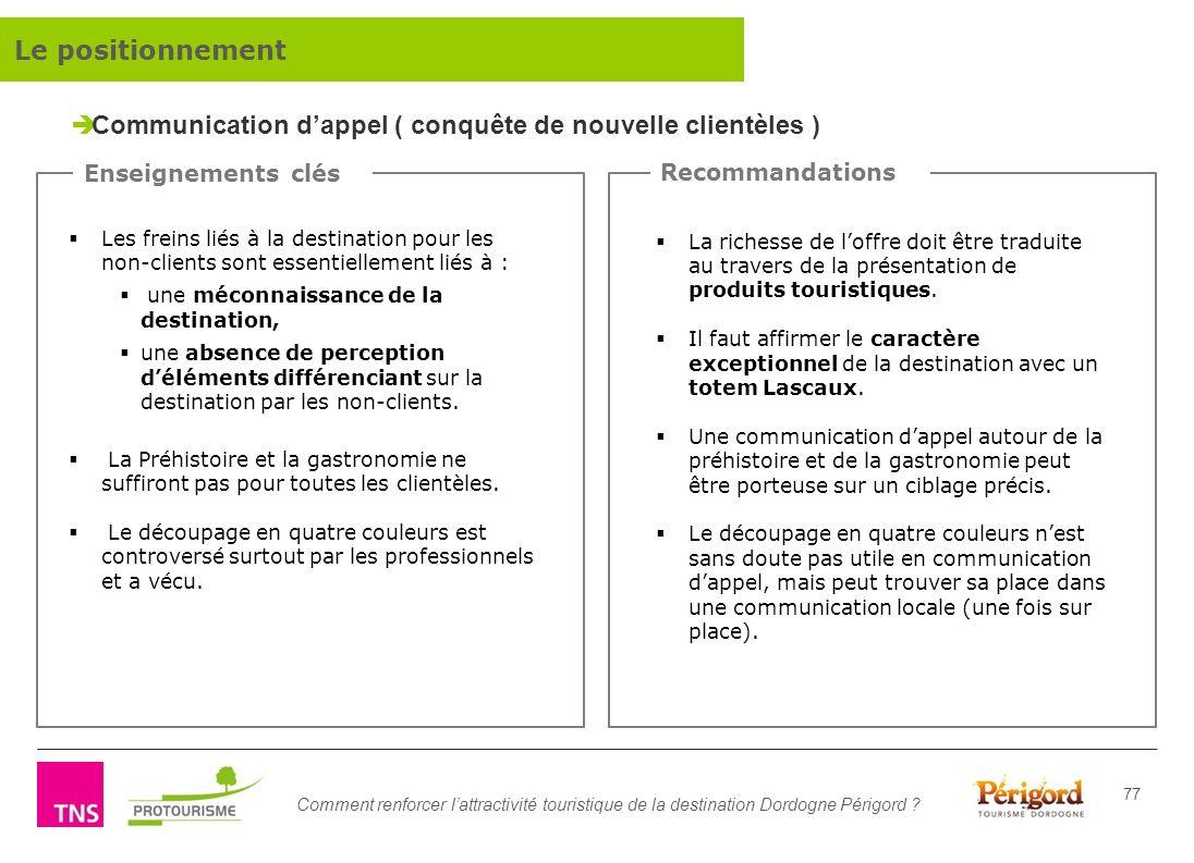 Comment renforcer lattractivité touristique de la destination Dordogne Périgord ? 77 Les freins liés à la destination pour les non-clients sont essent