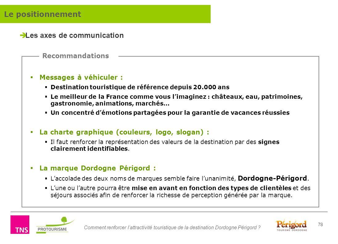 Comment renforcer lattractivité touristique de la destination Dordogne Périgord ? 78 Messages à véhiculer : Destination touristique de référence depui