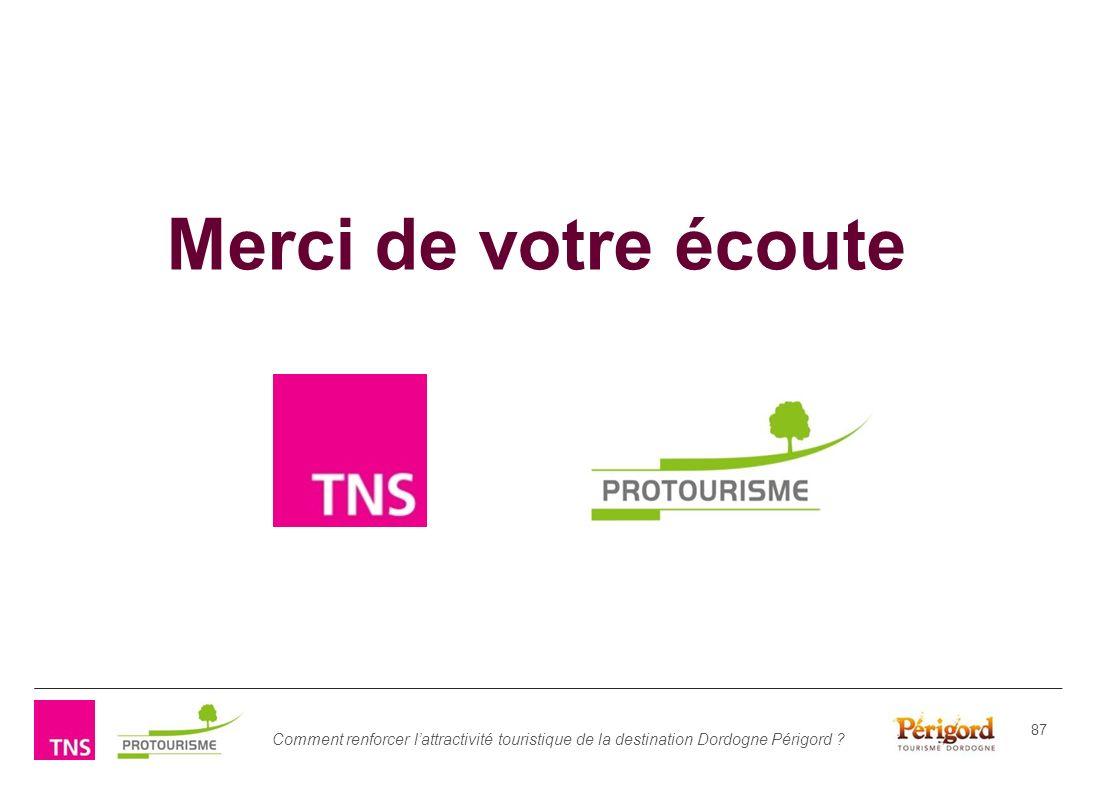 Comment renforcer lattractivité touristique de la destination Dordogne Périgord ? 87 Merci de votre écoute La gamme de produits