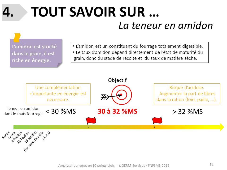 13 L'analyse fourrages en 10 points-clefs - ©GERM-Services / FNPSMS 2012 4. TOUT SAVOIR SUR … La teneur en amidon Lamidon est stocké dans le grain, il