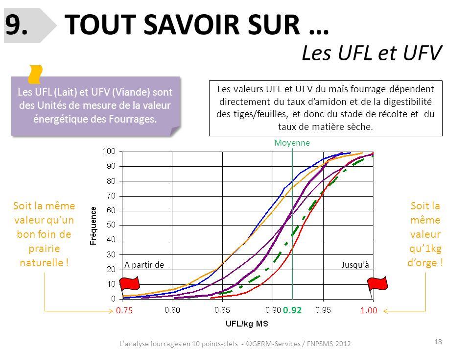 18 L'analyse fourrages en 10 points-clefs - ©GERM-Services / FNPSMS 2012 9. TOUT SAVOIR SUR … Les UFL et UFV Les UFL (Lait) et UFV (Viande) sont des U