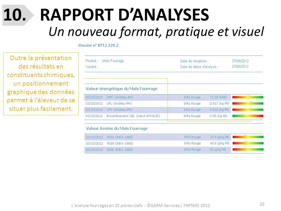 20 L'analyse fourrages en 10 points-clefs - ©GERM-Services / FNPSMS 2012 10. RAPPORT DANALYSES Un nouveau format, pratique et visuel Outre la présenta