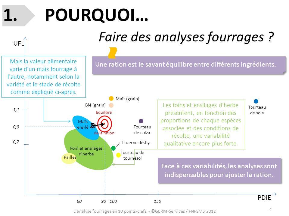 4 L'analyse fourrages en 10 points-clefs - ©GERM-Services / FNPSMS 2012 UFL PDIE 0,9 90 Tourteau de colza Maïs (grain) Foin et ensilages dherbe Blé (g