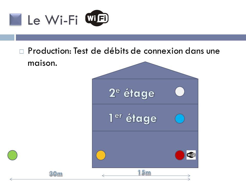 Production: Test de débits de connexion dans une maison. Le Wi-Fi
