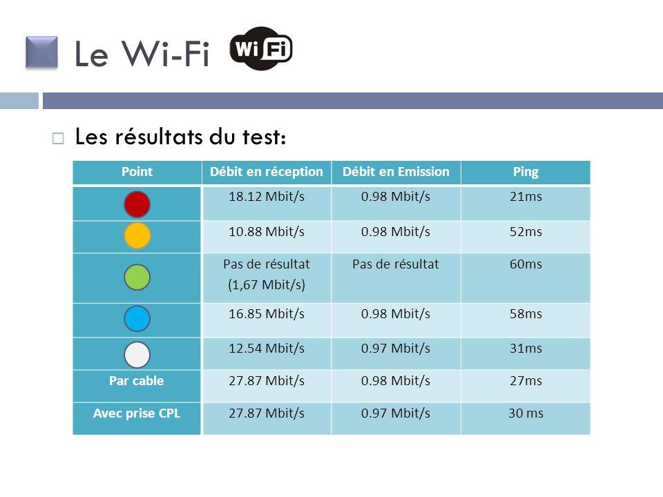 PointDébit en réceptionDébit en EmissionPing 18.12 Mbit/s0.98 Mbit/s21ms 10.88 Mbit/s0.98 Mbit/s52ms Pas de résultat (1,67 Mbit/s) Pas de résultat60ms