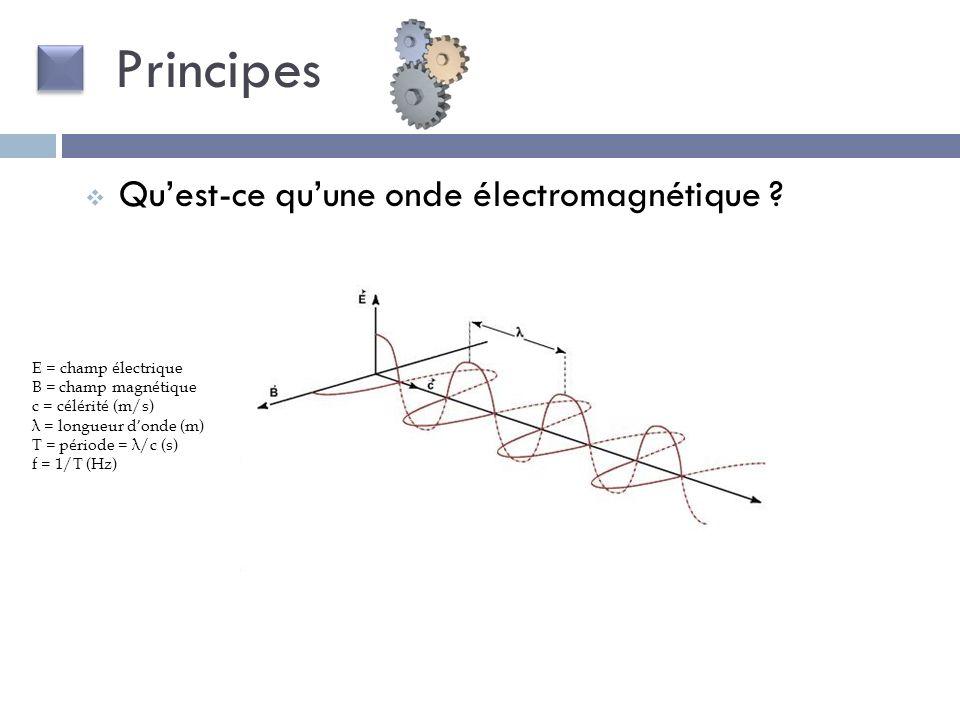 Principes Quest-ce quune onde électromagnétique ? E = champ é lectrique B = champ magn é tique c = c é l é rit é (m/s) λ = longueur d onde (m) T = p é
