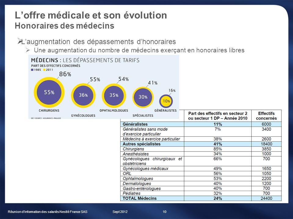 Loffre médicale et son évolution Honoraires des médecins Sept 2012Réunion dinformation des salariés Nestlé France SAS10 Laugmentation des dépassements