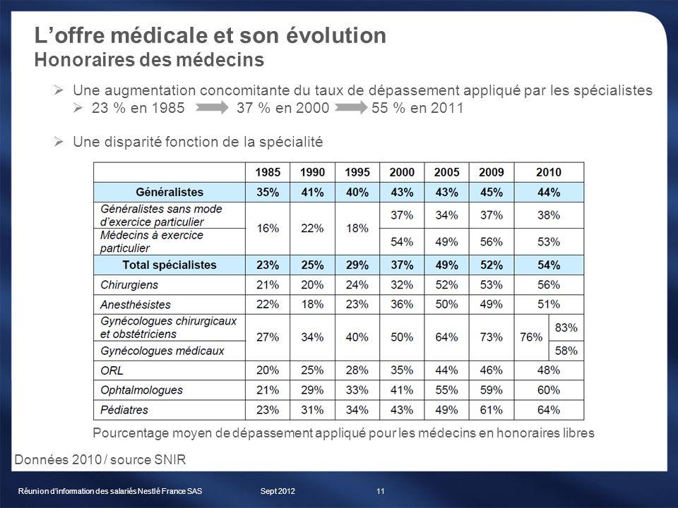 Sept 2012Réunion dinformation des salariés Nestlé France SAS11 Une augmentation concomitante du taux de dépassement appliqué par les spécialistes 23 %