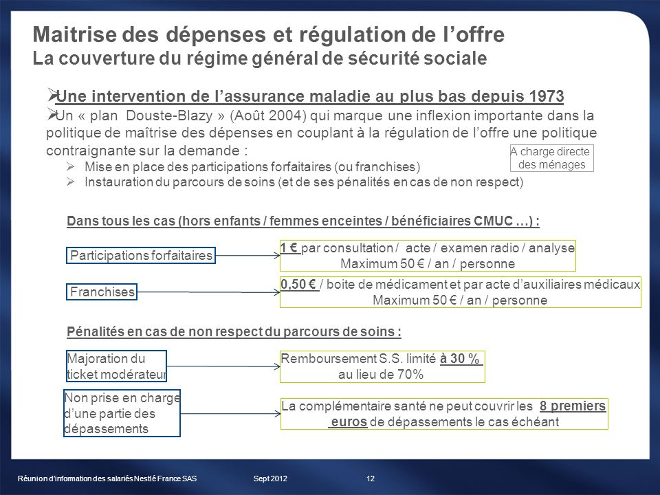 Maitrise des dépenses et régulation de loffre La couverture du régime général de sécurité sociale Sept 2012Réunion dinformation des salariés Nestlé Fr