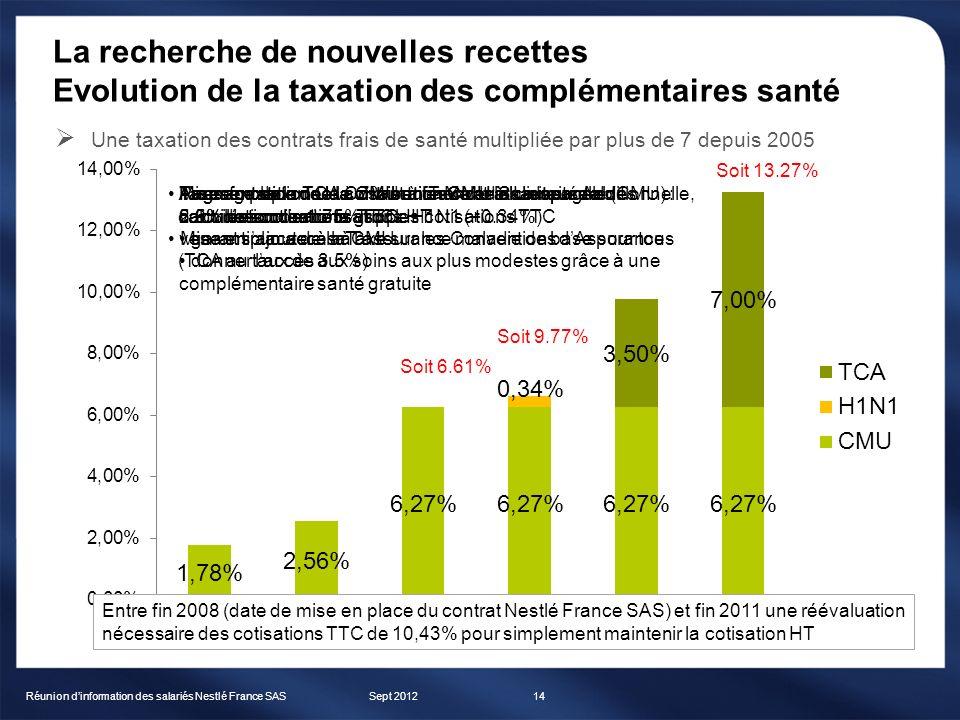Mise en place de la Couverture Maladie Universelle (CMU) : contribution de 1.75% sur les cotisations TTC garantir un accès à lassurance maladie de bas