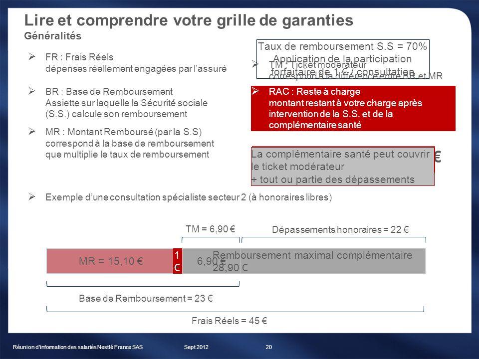 Sept 2012Réunion dinformation des salariés Nestlé France SAS20 Exemple dune consultation spécialiste secteur 2 (à honoraires libres) Frais réels (FR)