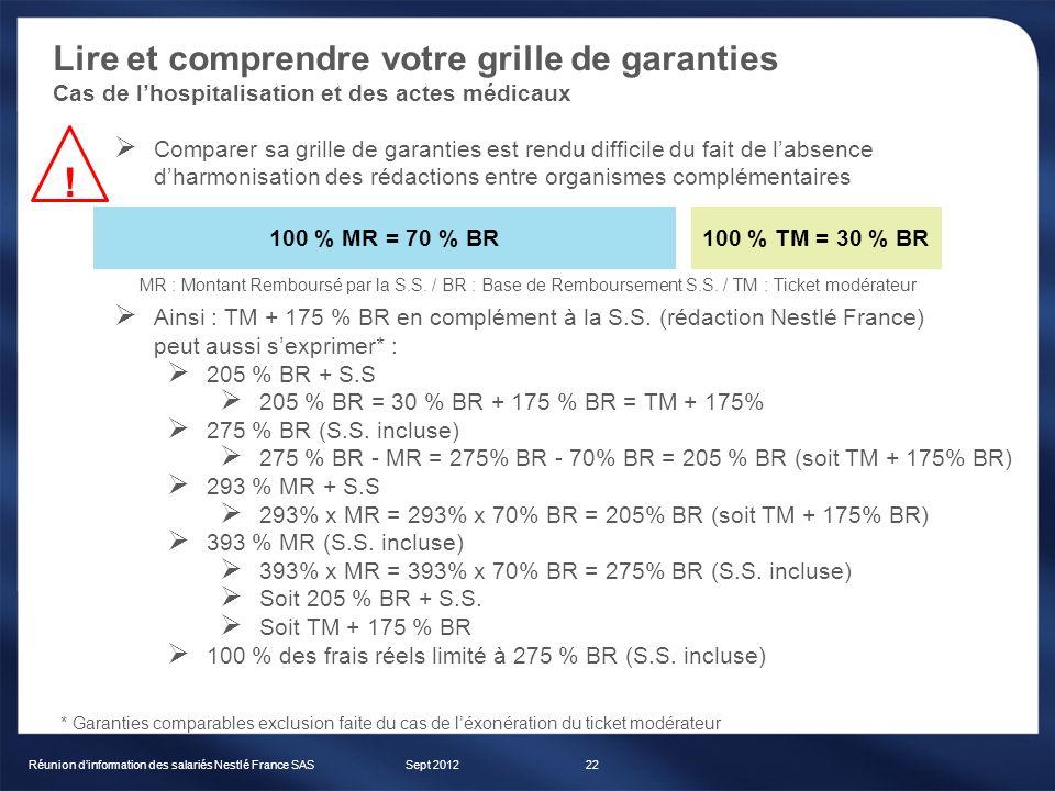 Lire et comprendre votre grille de garanties Cas de lhospitalisation et des actes médicaux Sept 2012Réunion dinformation des salariés Nestlé France SA