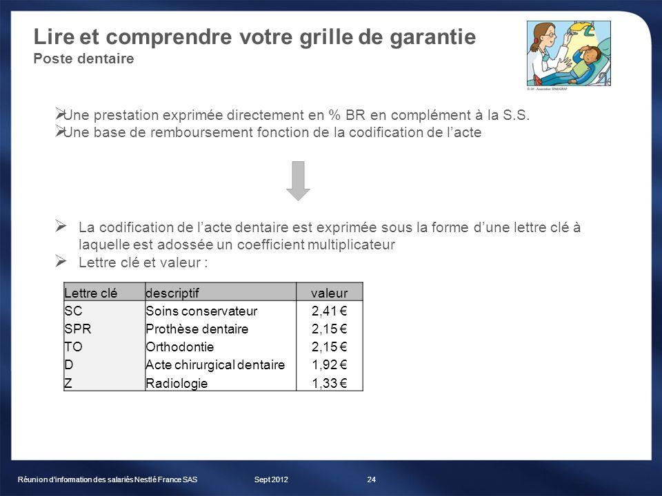 Lire et comprendre votre grille de garantie Poste dentaire Sept 2012Réunion dinformation des salariés Nestlé France SAS24 Une prestation exprimée dire