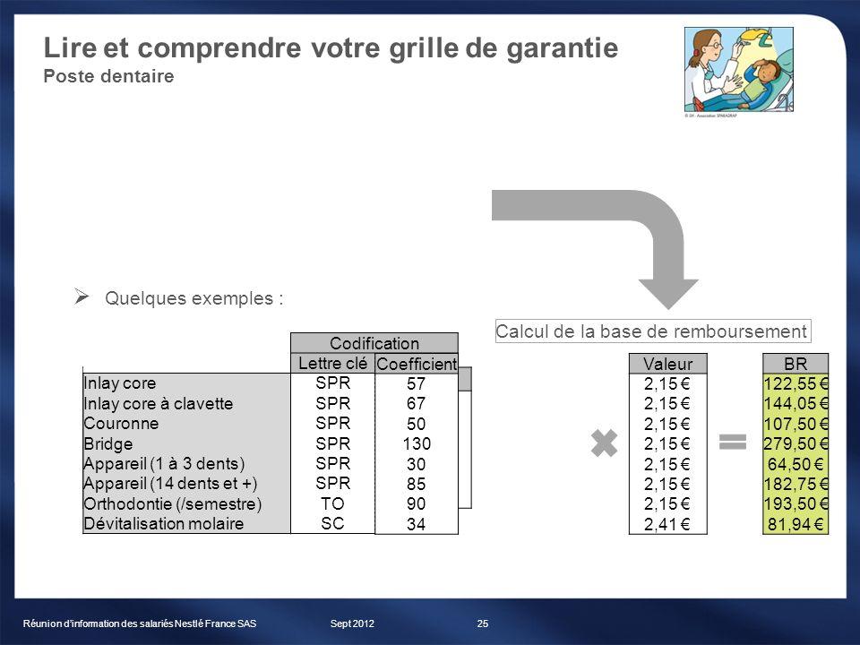 Lire et comprendre votre grille de garantie Poste dentaire Sept 2012Réunion dinformation des salariés Nestlé France SAS25 Lettre clédescriptifvaleur S