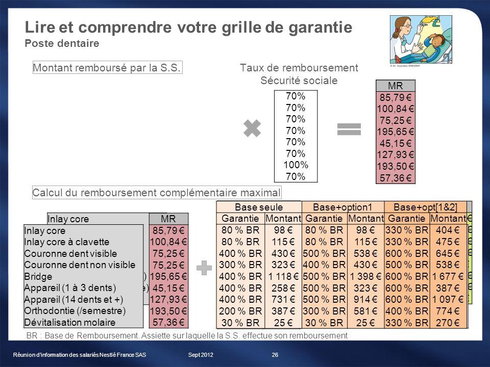 Lire et comprendre votre grille de garantie Poste dentaire Sept 2012Réunion dinformation des salariés Nestlé France SAS26 Inlay core Inlay core à clav