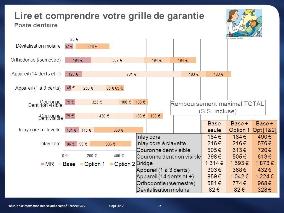 Lire et comprendre votre grille de garantie Poste dentaire Sept 2012Réunion dinformation des salariés Nestlé France SAS27 BaseBase + seuleOption 1Opt