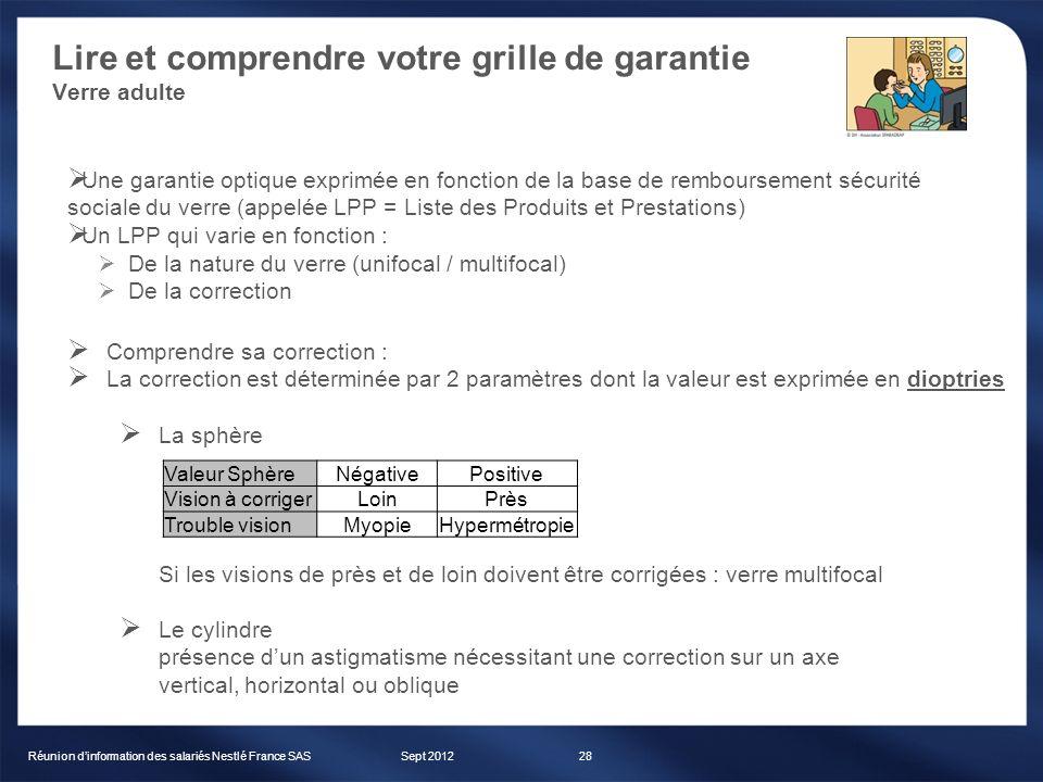 Lire et comprendre votre grille de garantie Verre adulte Sept 2012Réunion dinformation des salariés Nestlé France SAS28 Une garantie optique exprimée