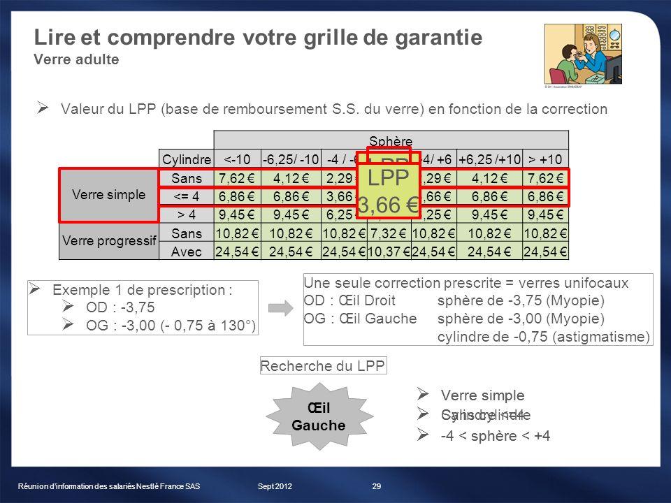 Lire et comprendre votre grille de garantie Verre adulte Sept 2012Réunion dinformation des salariés Nestlé France SAS29 Sphère Cylindre<-10-6,25/ -10-