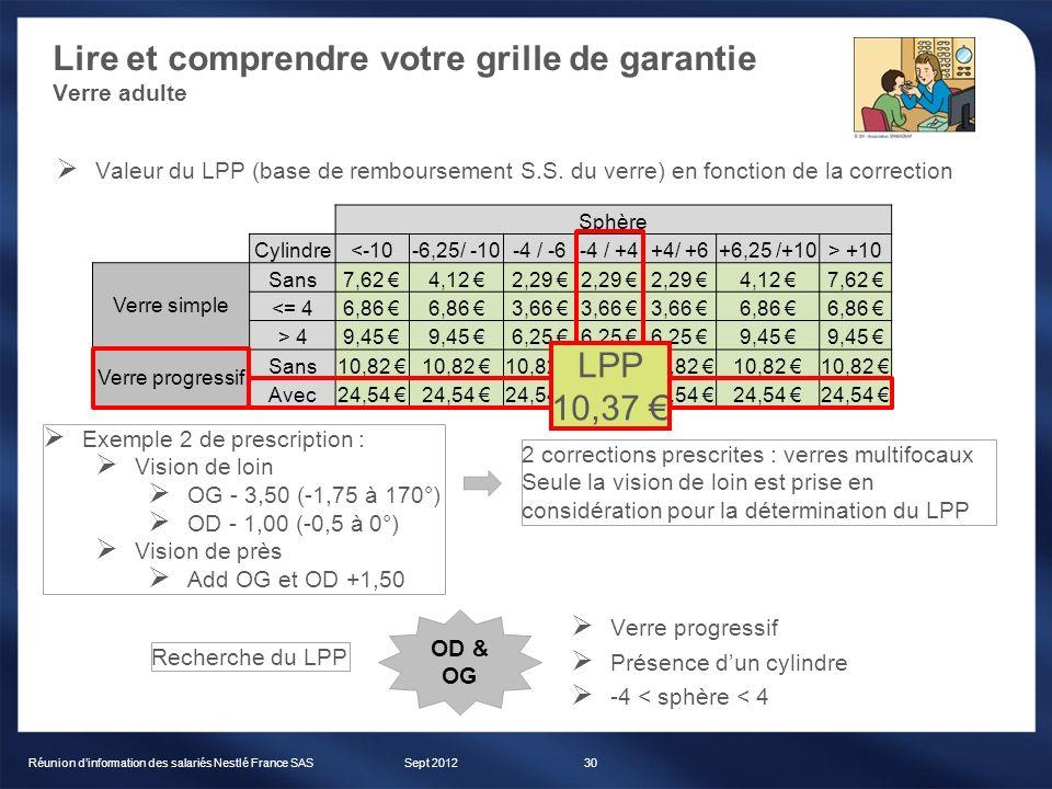 Lire et comprendre votre grille de garantie Verre adulte Sept 2012Réunion dinformation des salariés Nestlé France SAS30 Sphère Cylindre<-10-6,25/ -10-