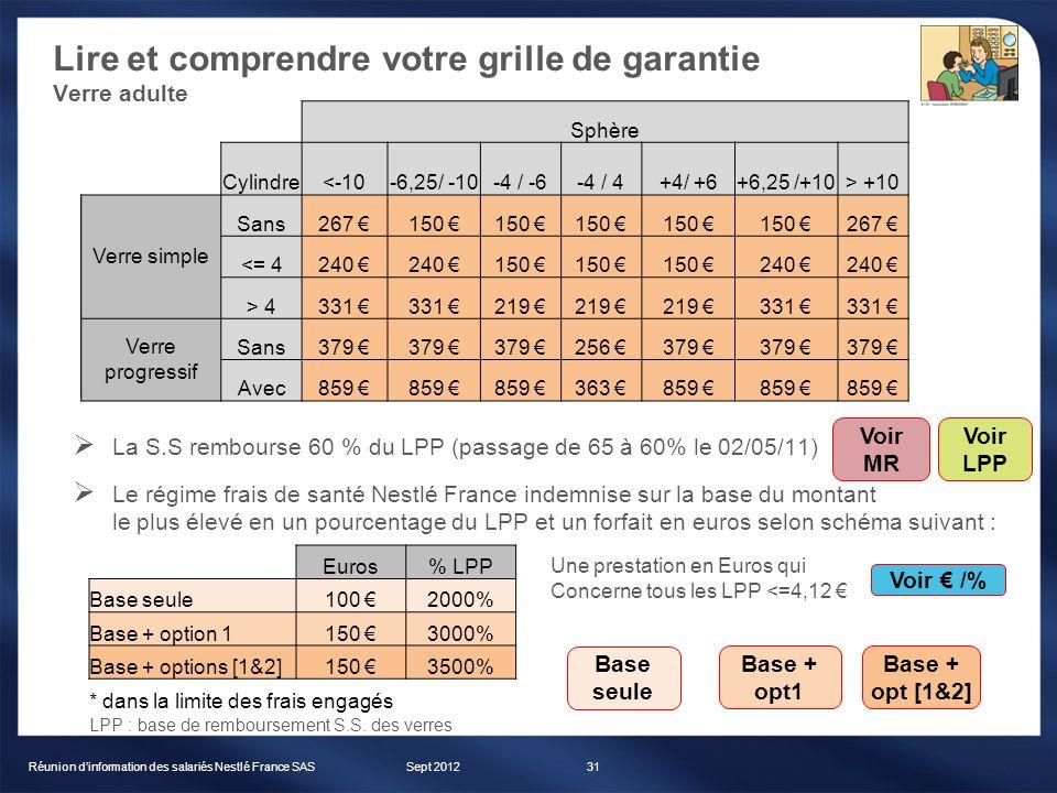 Lire et comprendre votre grille de garantie Verre adulte Sept 2012Réunion dinformation des salariés Nestlé France SAS31 Sphère Cylindre<-10-6,25/ -10-